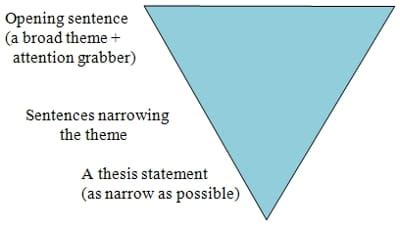 Structuring a thesis Search & Write